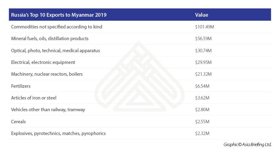 Russia's-Top-10-Exports-to-Myanmar-2019.jpg