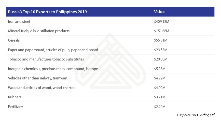 Russia's-Top-10-Exports-to-Philippines-2019.jpg