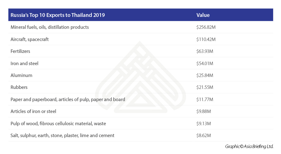 Russia's-Top-10-Exports-to-Thailand-2019.jpg