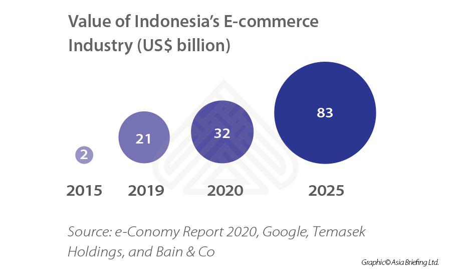 Value-of-Indonesia's-E-commerce--Industry-(US$-billion)