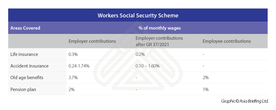 Indonesia-Social-Security-Scheme-for-Workers