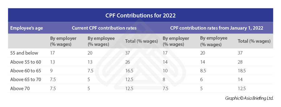 CPF-Contributions-for-2022