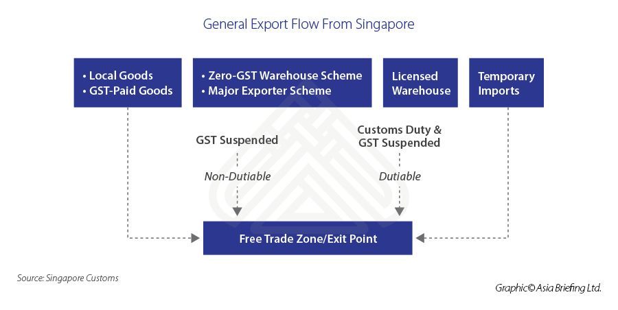 General-Export-Flow-From-Singapore