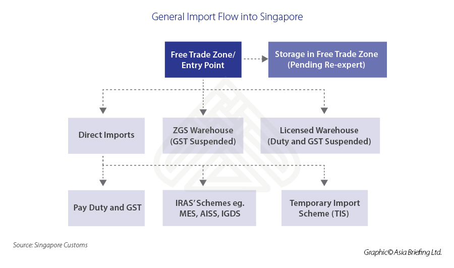 General-Import-Flow-into-Singapore