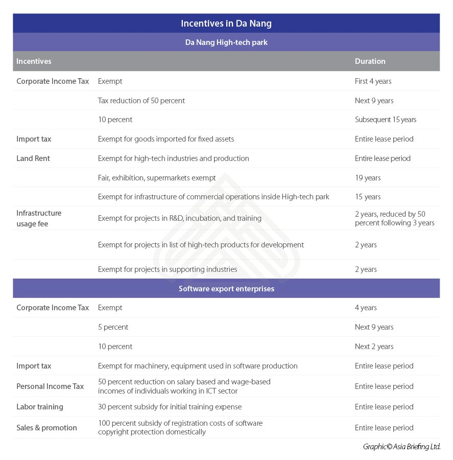Incentives-in-DaNang-1.jpg