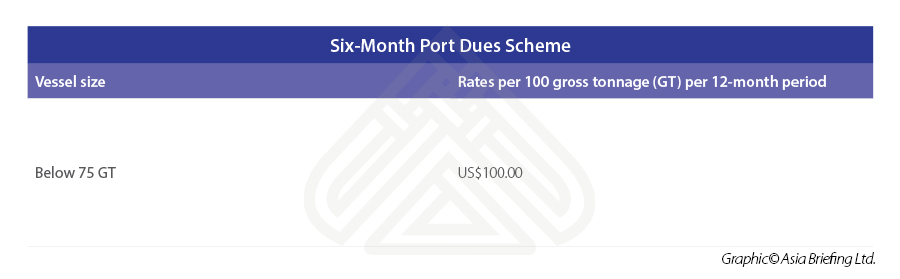 Six-month-Port-Dues-Scheme
