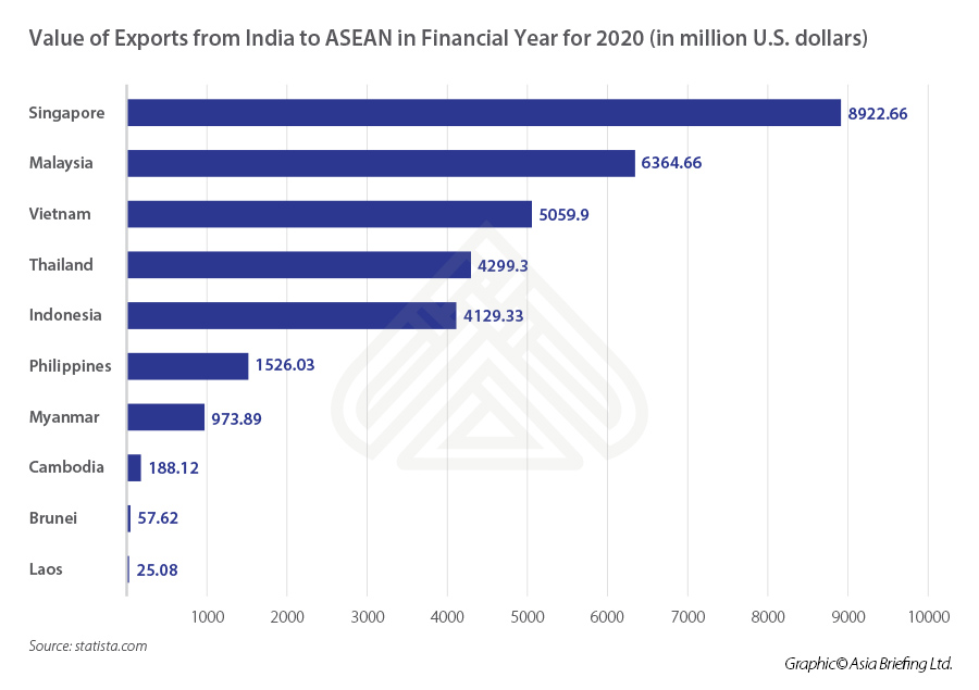 Value-of-exports-from-India-to-ASEAN-in-financial-year-for-2020