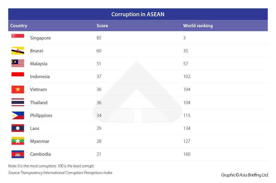 Corruption-in-ASEAN