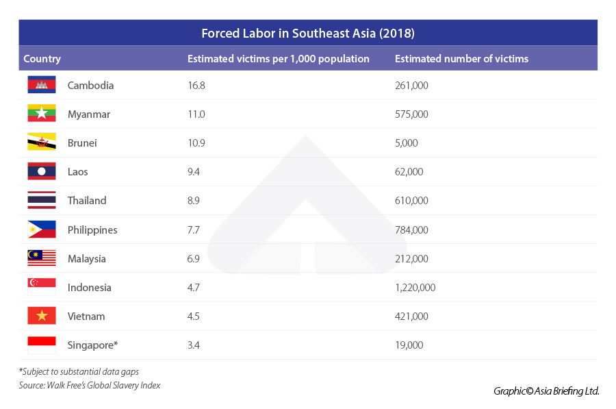 Forced-Labor-in-Southeast-Asia-(2018)