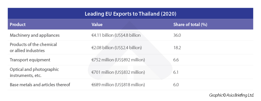 Leading-EU-Exports-to-Thailand-(2020)