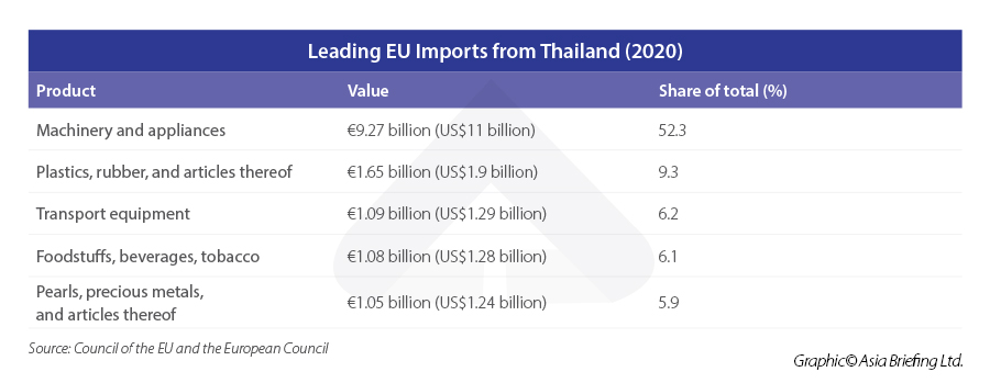 Leading-EU-Imports-from-Thailand-(2020)