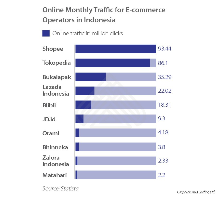 Monthly-traffic-for-e-commerce-operators-in-Indonesia