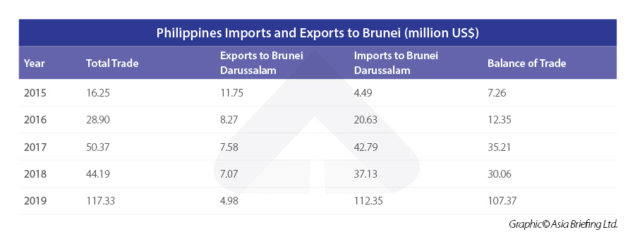 Philippines-Imports-and-Exports-to-Brunei-(million-US$)