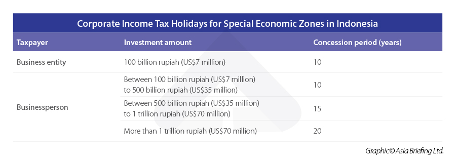 Corporate-Income-Tax-Holidays-for-Special-Economic-Zones-in-Indonesia