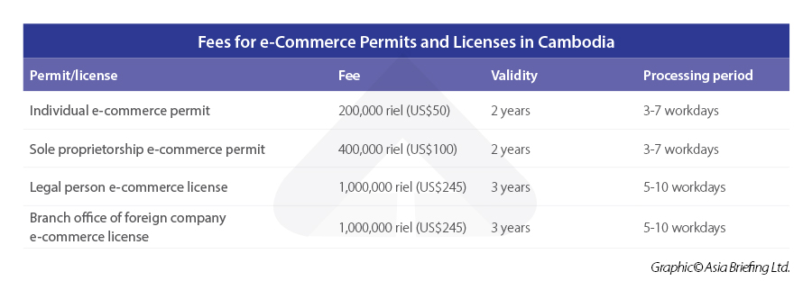 Fees-for-e-Commerce-Permits-and-Licenses-in-Cambodia