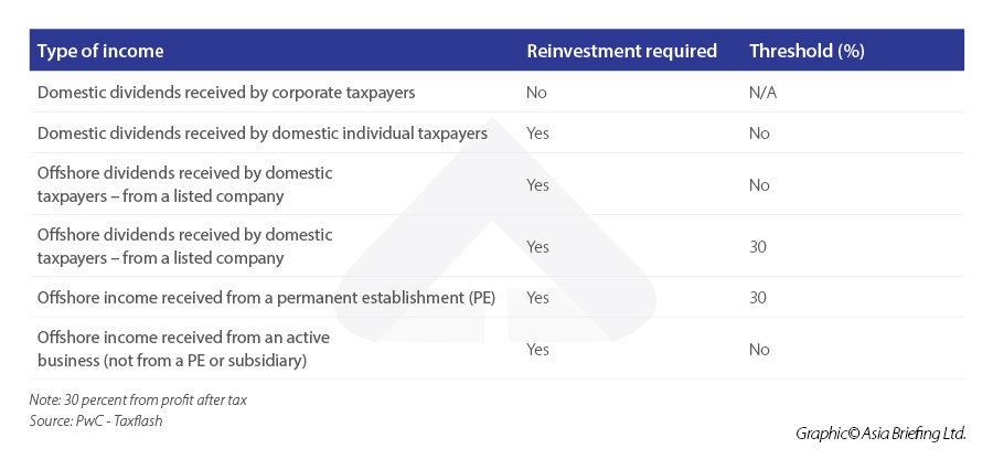 Indonesia Tax Incentive - Ease of Doing Business