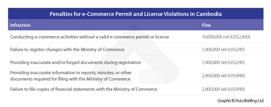 Penalties-for-e-Commerce-Permit-and-License-Violations-in-Cambodia