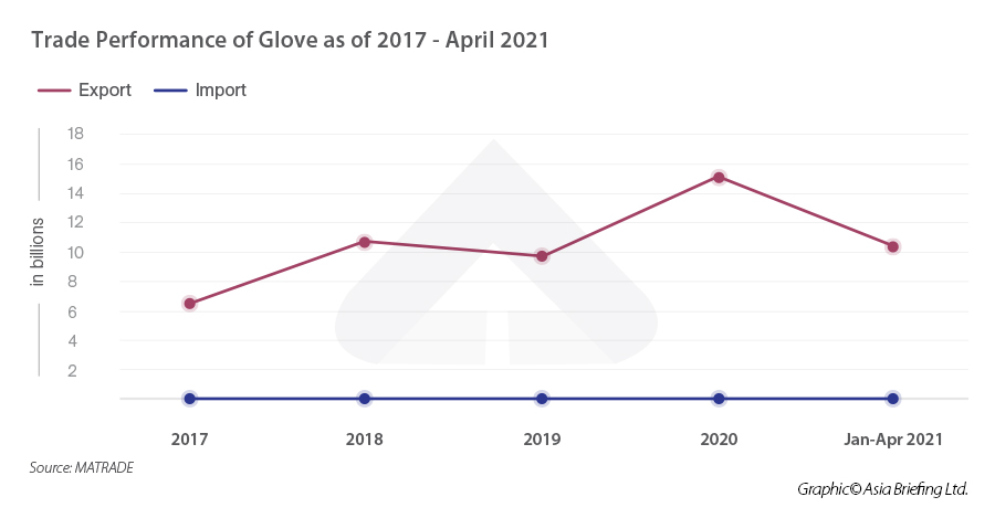 Trade-Performance-of-Glove-as-of-2017---April-2021