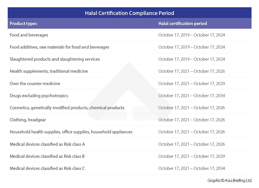 Halal-certification-compliance-period