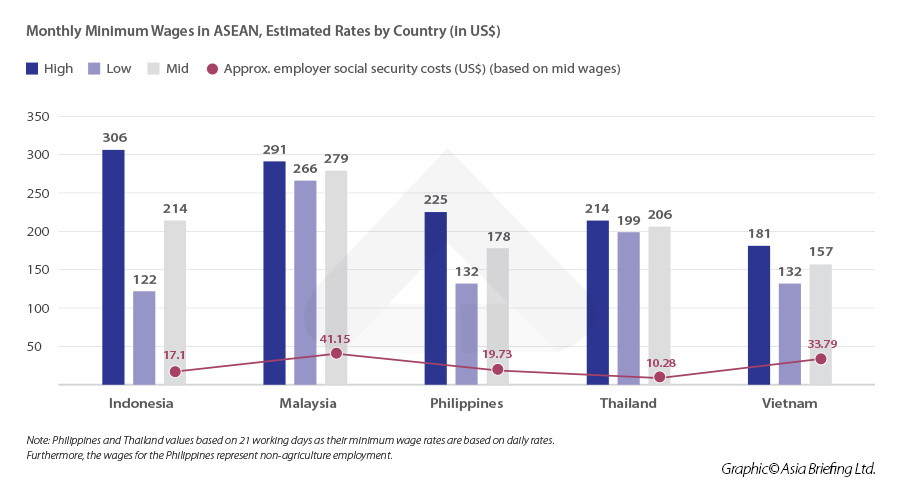 Monthly-Minimum-Wages-in-ASEAN,-Estimated-Rates-by-Country-(in-US$)