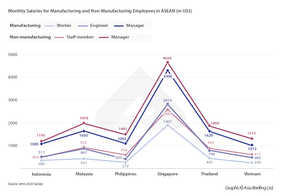 Monthly-Salaries-for-Manufacturing-and-Non-Manufacturing-Employees-in-ASEAN-(in-US$)