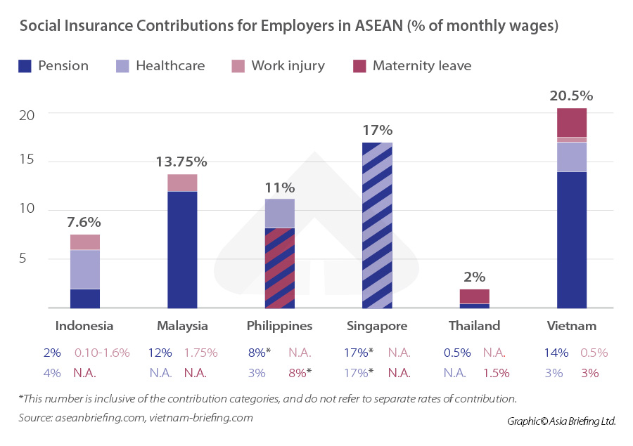 Social-Insurance-Contributions-for-Employers-in-ASEAN-(%-of-monthly-wages)-